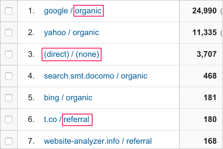 Googleアナリティクス:参照元の種類確認