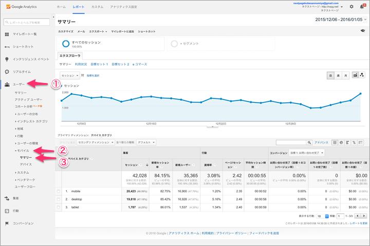 Googleアナリティクス:モバイルでのアクセス