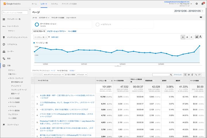 Googleアナリティクス:ページ個別のアクセス数をページタイトルで表示