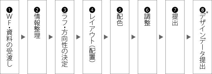 webデザイン制作の流れ イメージ