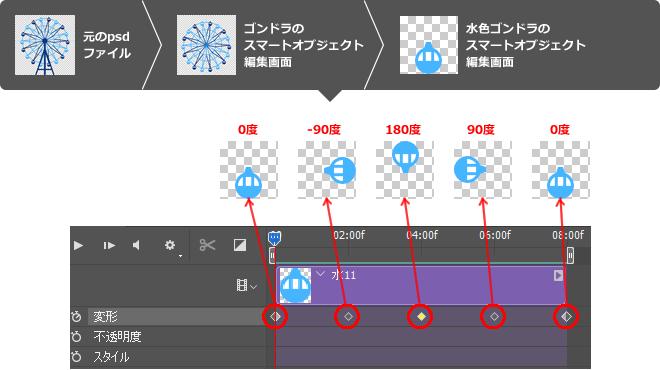 0秒(0度回転)、2秒(-90度回転)、4秒(180度回転)、6秒(90度回転)、8秒(0度回転)の5か所にキーフレームを作成し反時計回りさせます。