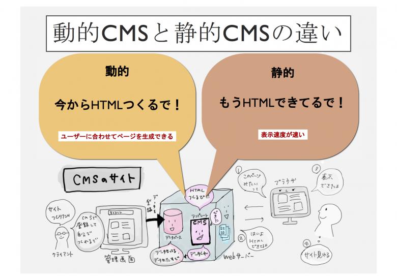 動的CMS、静的CMSの違いのイメージ図