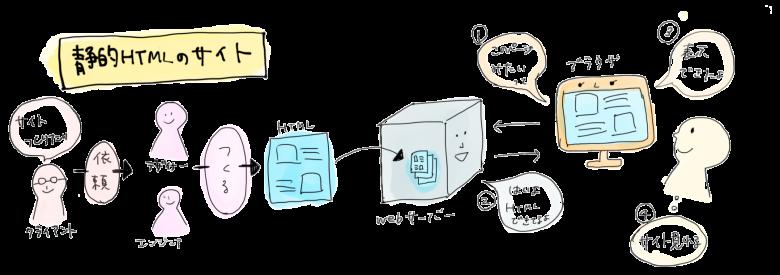 CMSを使わず、静的HTMLでサイトを制作する場合のイメージ図