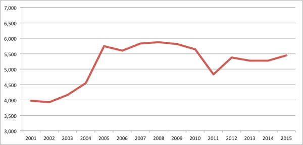 J1リーグ観客動員数の推移