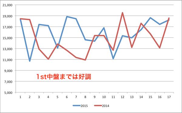 昨年との比較(G大阪)