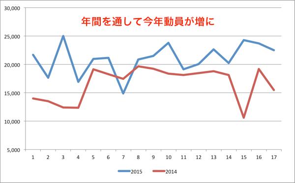 昨年との比較(川崎F)