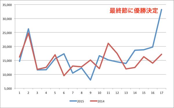 昨年との比較(広島)