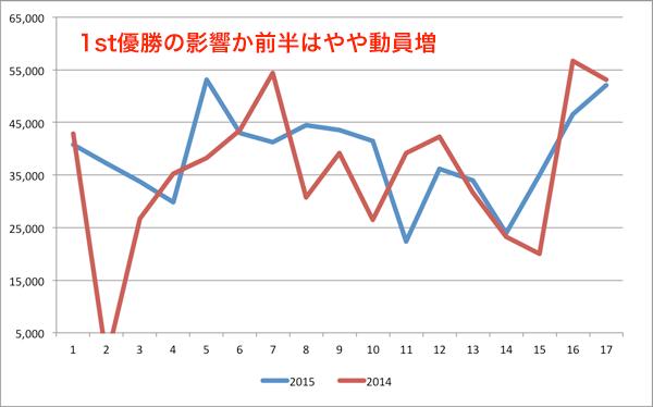昨年との比較(浦和)