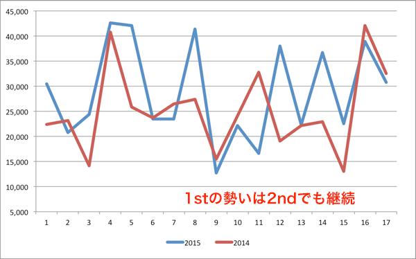 昨年との比較(F東京)