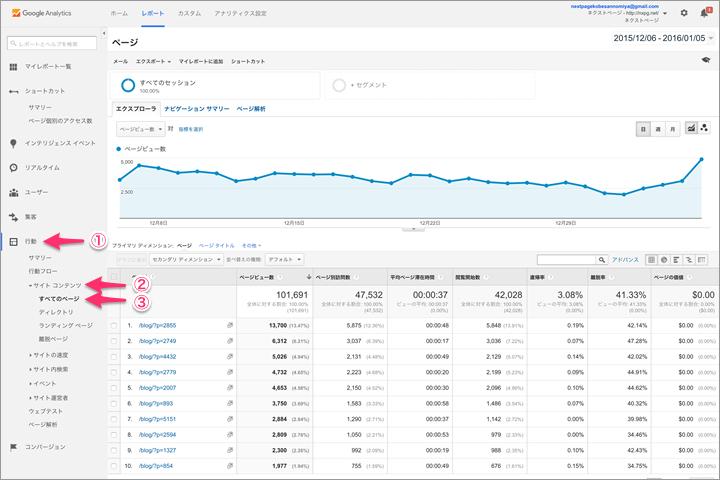 Googleアナリティクス:ページ個別のアクセス数確認