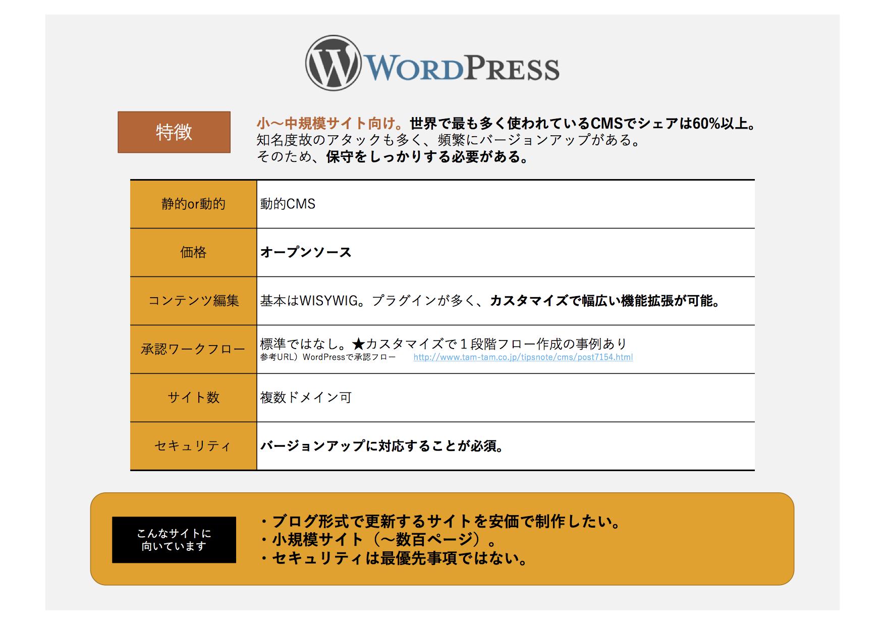 WordPressの特徴まとめ